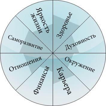 Колесо сфер жизни