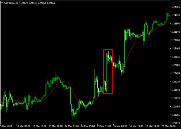 Доллар падает по отношению к фунту