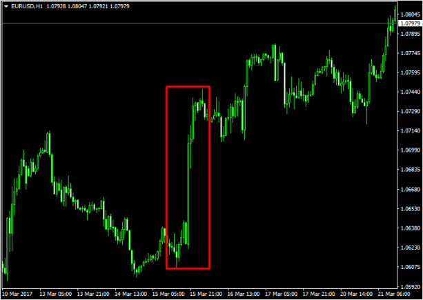 Падение доллара из-за изменения процентной ставки в США