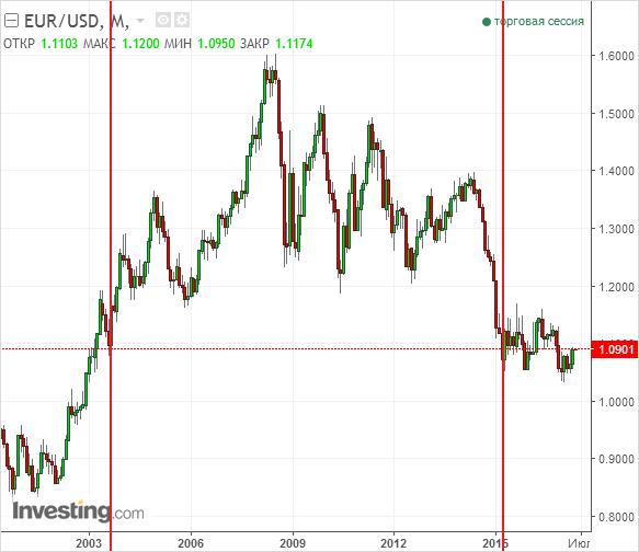 Цикличность рынка