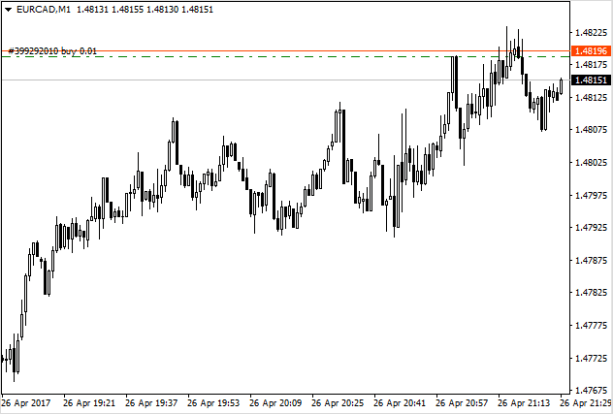 Открытие позиции по EUR/CAD