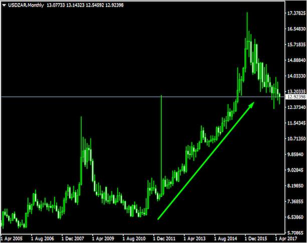 Курс доллара в южноафриканских рэндах