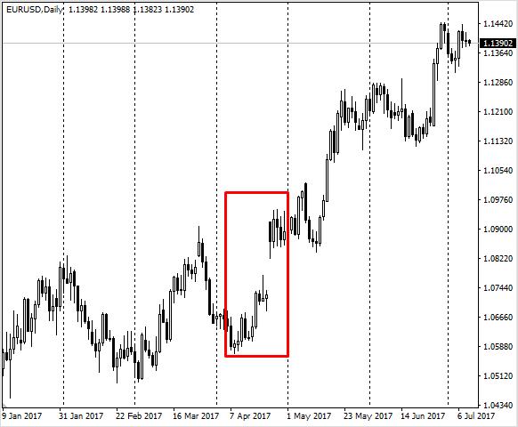 гэп продолжения на EUR/USD