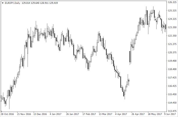 курс евро в японских иенах