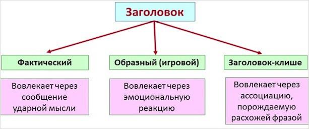 Классификация заголовков