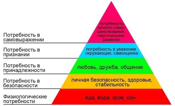 5 уровней потребностей