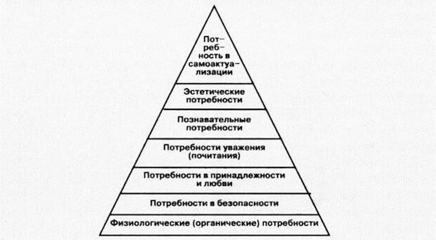 7 уровней