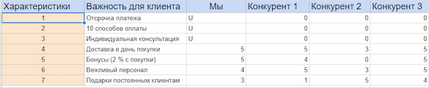 Сортируем характеристики конкурентного анализа