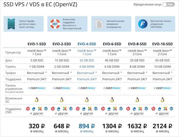 FastVPS сервера для сайта