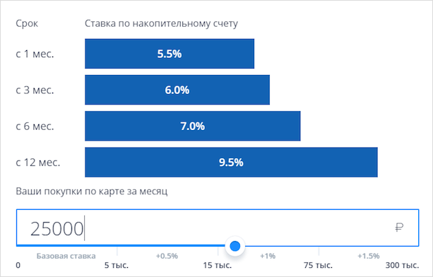 Начисление процентов по опции Сбережения
