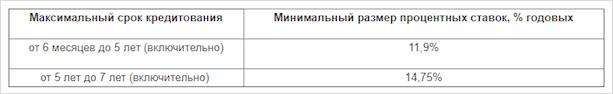 Ставки в Газпромбанке