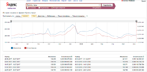 Анализ популярности товаров в Яндекс.Вордстат