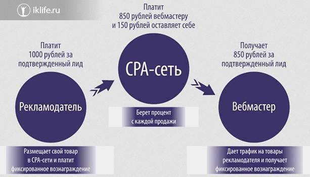 Как устроена CPA-платформа