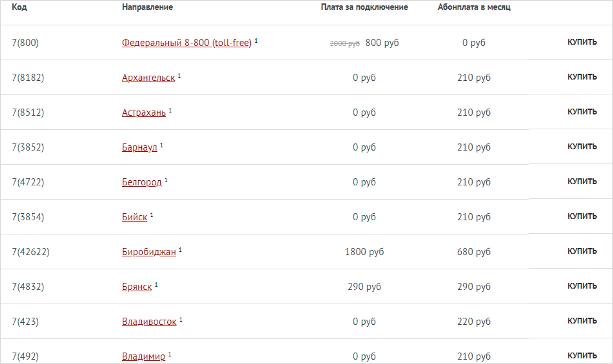 Стоимость подключения российских номеров на сервисе Задарма