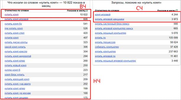 Частота запросов в Яндекс.Вордстат