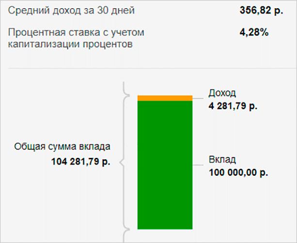 Изображение - Вклады для пенсионеров в банке открытие kalkulyator-vklada
