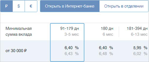Процентные ставки в ВТБ