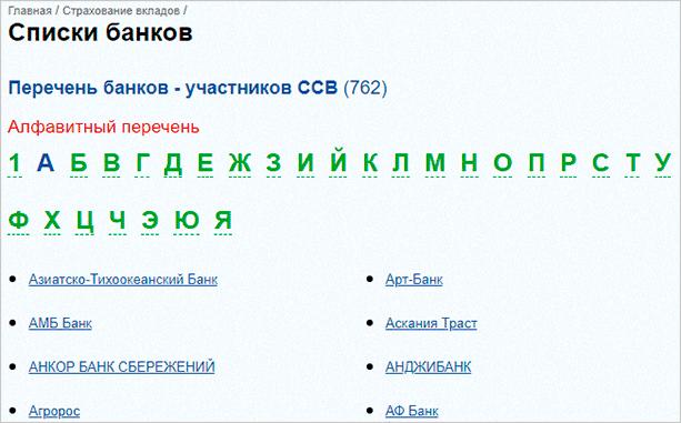 Списки банков – участников ССВ