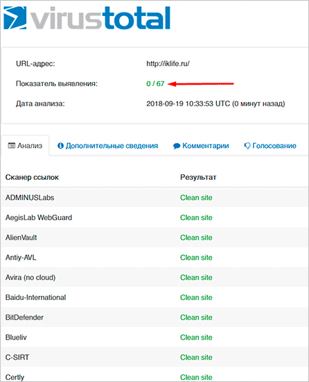 Результаты проверки VirusTotal