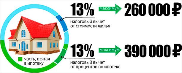 Налоговые вычеты при покупке жилья