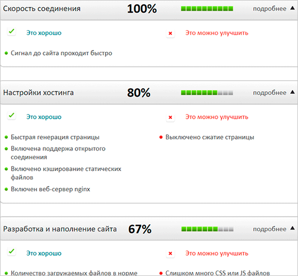 Отчет Site Speed