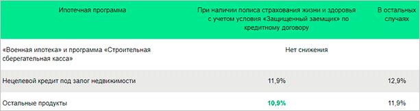 Изображение - Условия получения ипотеки от сбербанка snizhenie-stavki-po-ipotechnym-zajmam