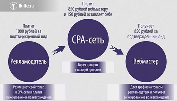 Партнерские программы и CPA