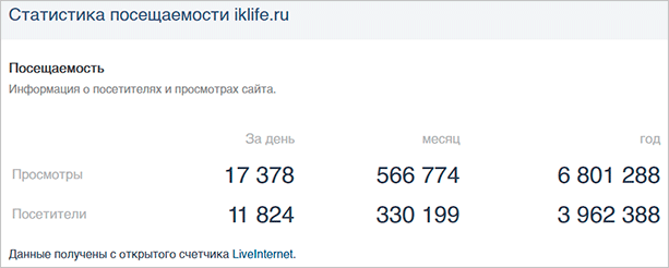 Статистика посещаемости iklife.ru