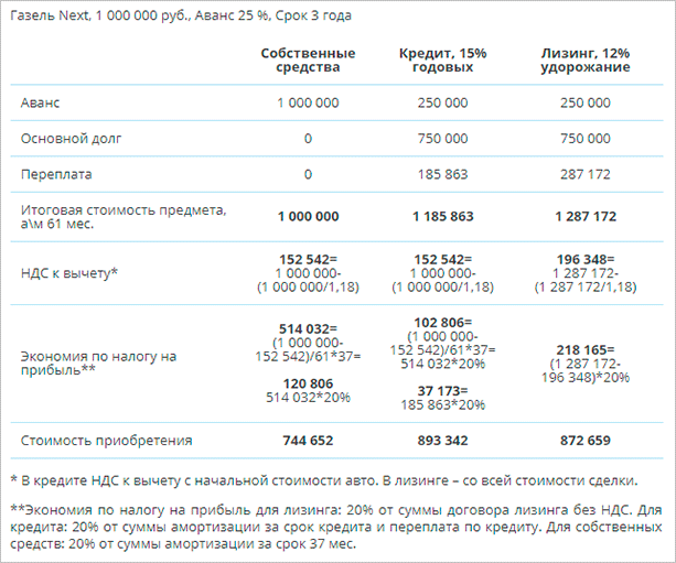 Сравнение способов финансирования