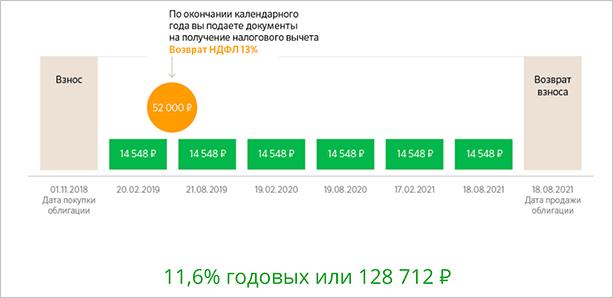 Расчет доходности вложений в ОФЗ