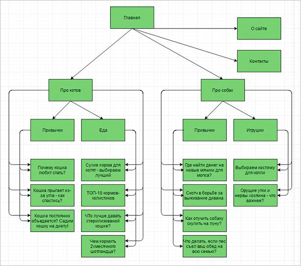 Схема информационного проекта