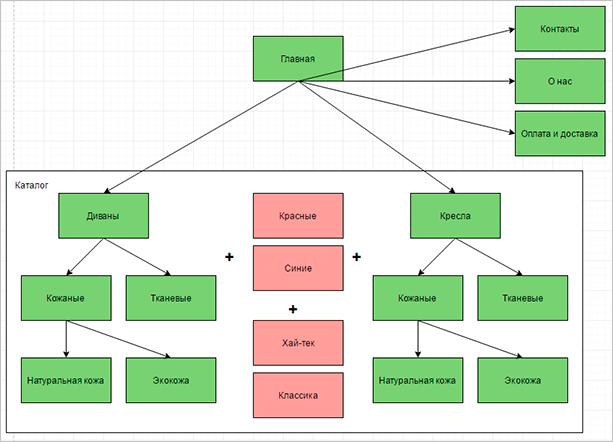 Схема интернет-магазина