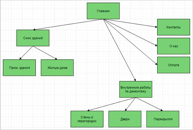 Схема коммерческого ресурса
