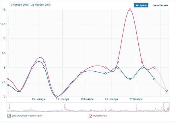 Статистика ВКонтакте
