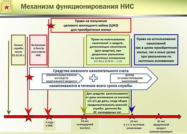 Механизм функционирования НИС