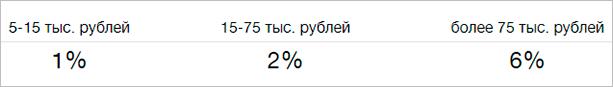 Процент на остаток в ВТБ