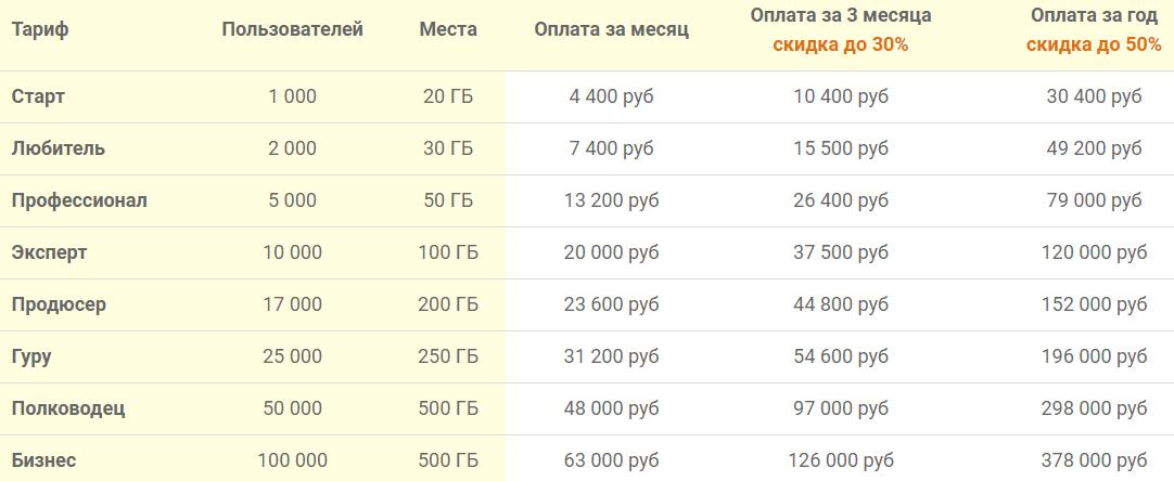 Тарифы на GetCourse