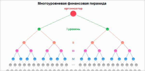 Многоуровневая система