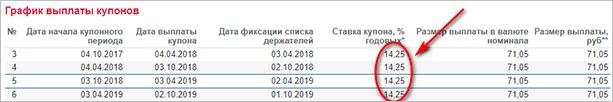 График выплаты купонного дохода Россельхозбанка