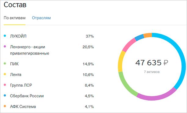Инвестиционный портфель в рублях