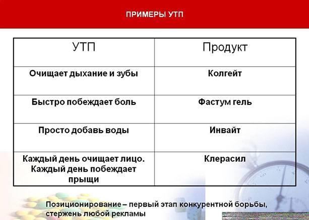 Примеры УТП