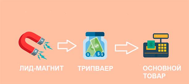 Рабочая схема продаж