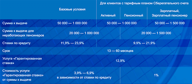 Тарифы по кредитам