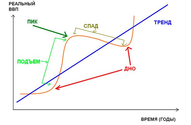 Цикличность экономики