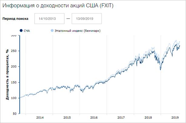 График доходности