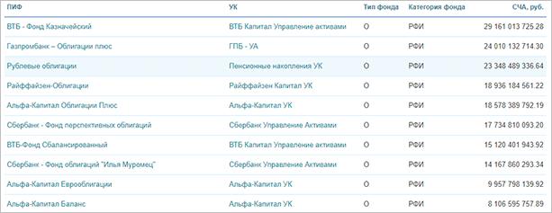 ТОП-10 фондов по СЧА