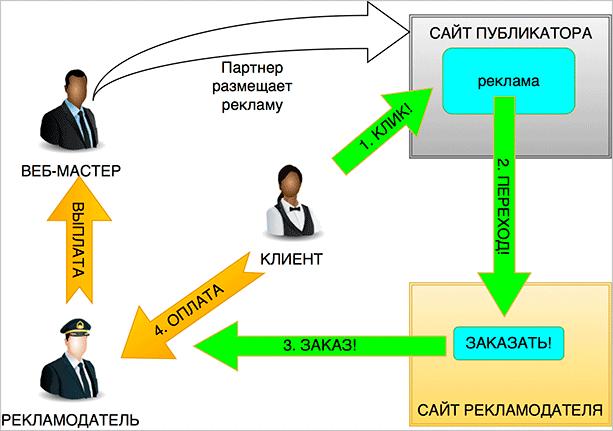 Принцип работы CPA-биржи