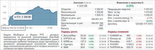 Результаты торгов по RTSI