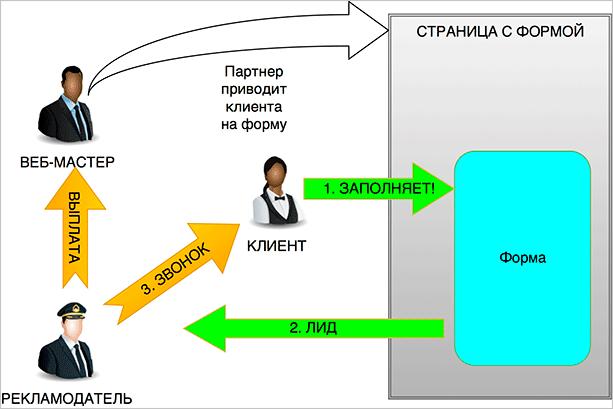 Схема лидогенерации
