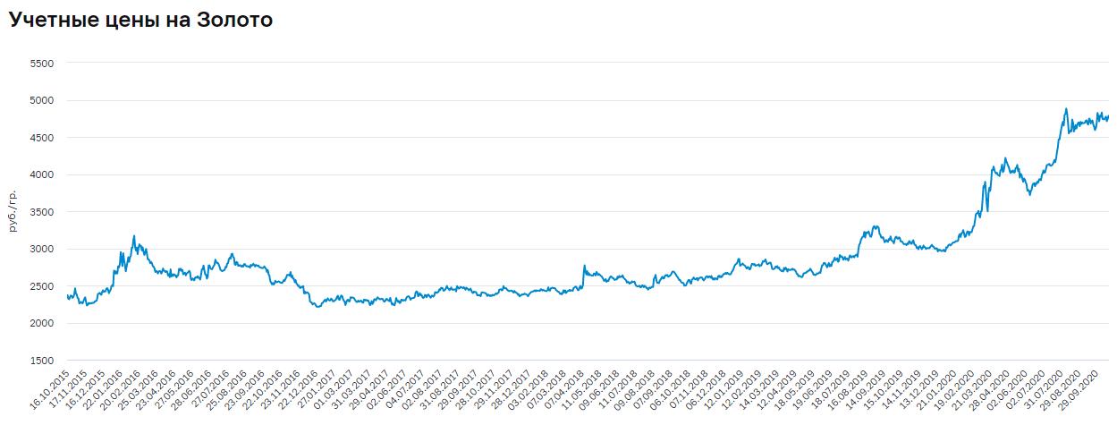 Стоимость золота за 5 лет